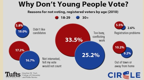 'Youth of Color' Voting Still Critical in Competitive Political Races