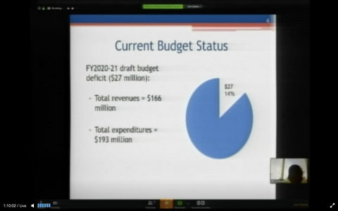 El Concejo se Prepara para Abordar el Déficit Presupuestario de $27.1 Millones