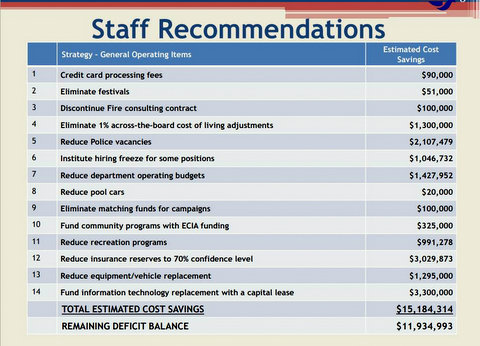 Chart titled Staff Recommendations