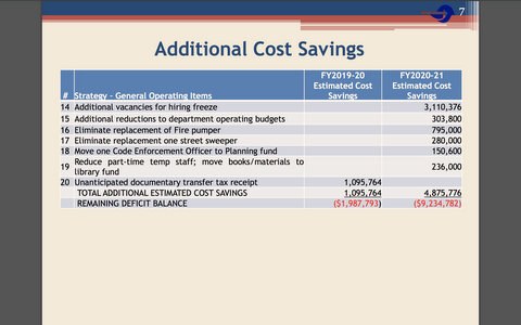 Council Approves $4.65M in Budget Cuts