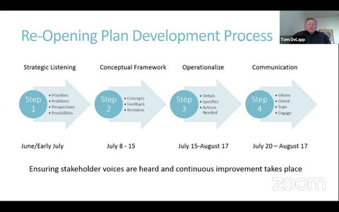 Chart: Re-Opening Plan Development Process