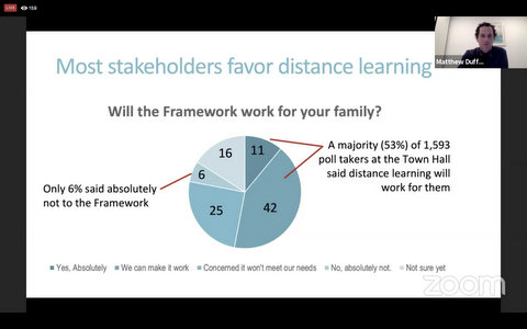 "Pie chart titled ""Most stakeholders favor distance learning"""