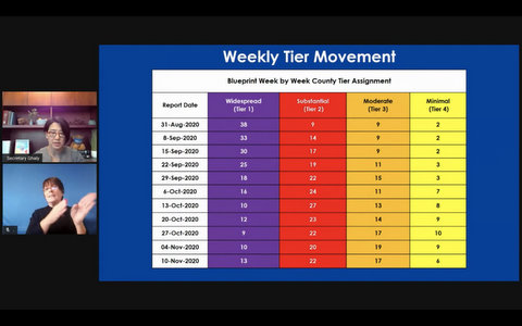 Weekly Tier Movement: Blueprint Week by Week County Tier Assignment